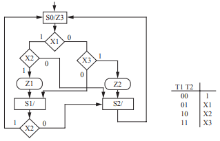 Realize the following SM chart using a ROM with a minimum