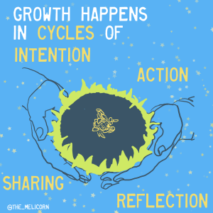 """""""growth happens in cycles of intention, action, reflection, and sharing, written around a sunflower held in someone's hands"""