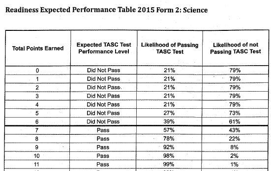 science pass