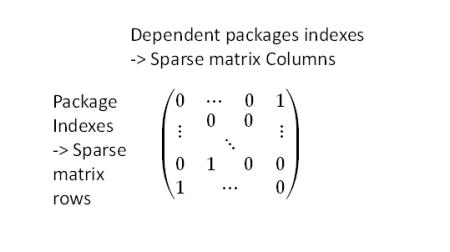 Sparse Matrix