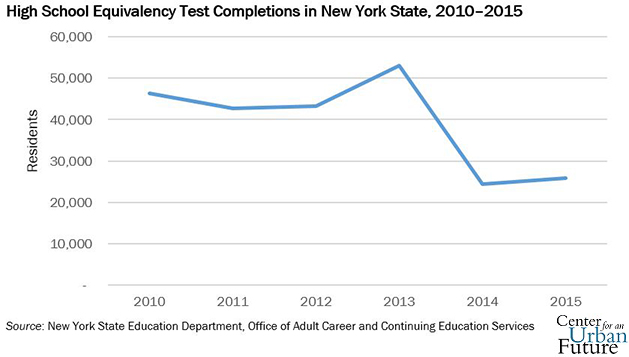 Taking to TASC: Too Few New Yorkers Are Passing the High
