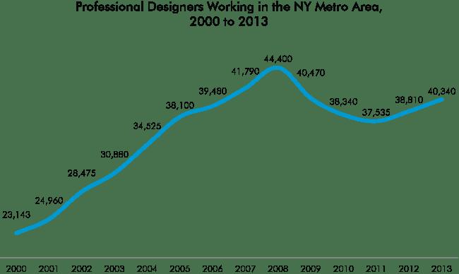New York's Design Economy Center For An Urban Future CUF