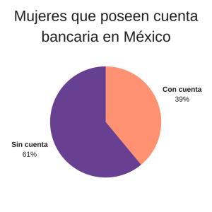 mujeres con cuenta bancaria microfinanzas