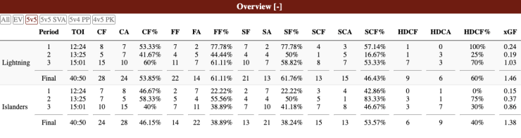 Islanders advanced stats from Game 1 ECF