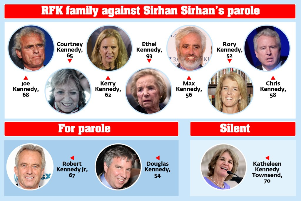 SPLIT DECISION:Fifty-three years after the assassination of Robert F. Kennedy, widow Ethel and nine of their children are fiercely at odds over whether his killer, Sirhan Sirhan, should be paroled. A California parole board has recommended release.
