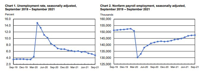 September's numbers fell far short of economists' expectations of 500,000 jobs added, and comes after the country added a disappointing 366,000 jobs in August, according to revised figures released Friday.