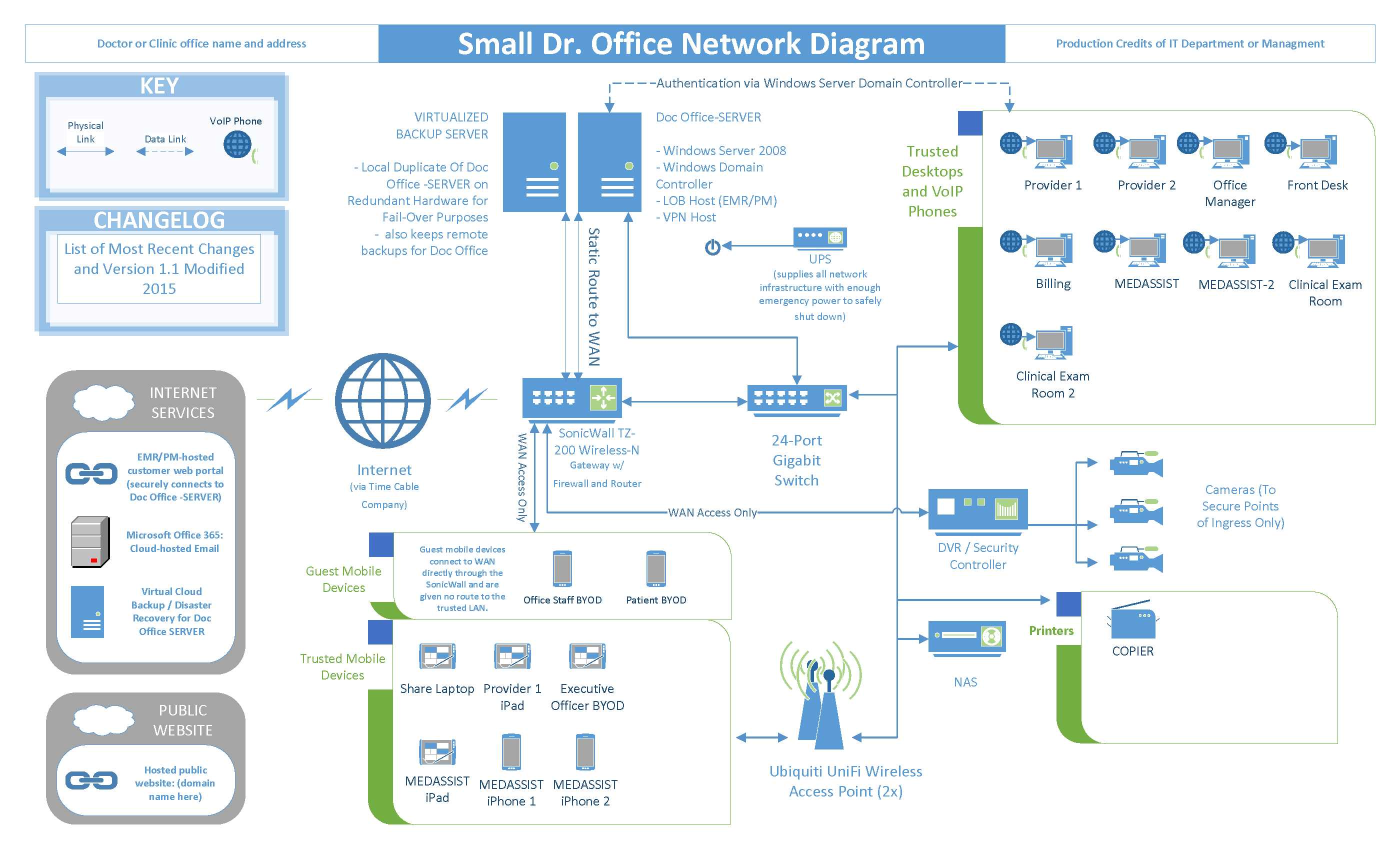 The Practice Through A Network Diagram HEALTH LAW SECTION BLOG