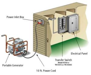 30 Amp Manual Transfer Switch Complete Kit  SMART GENERATORS