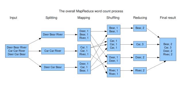 BigData with PySpark: MapReduce Primer