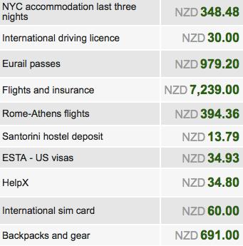 expenses pre RTW trip