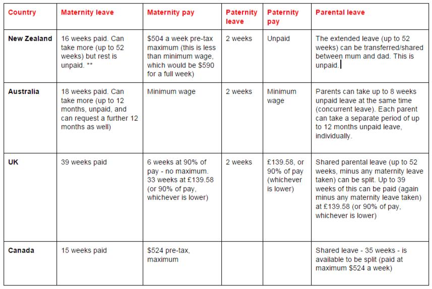 Parental leave - NZ, Australia, UK and Canada compared