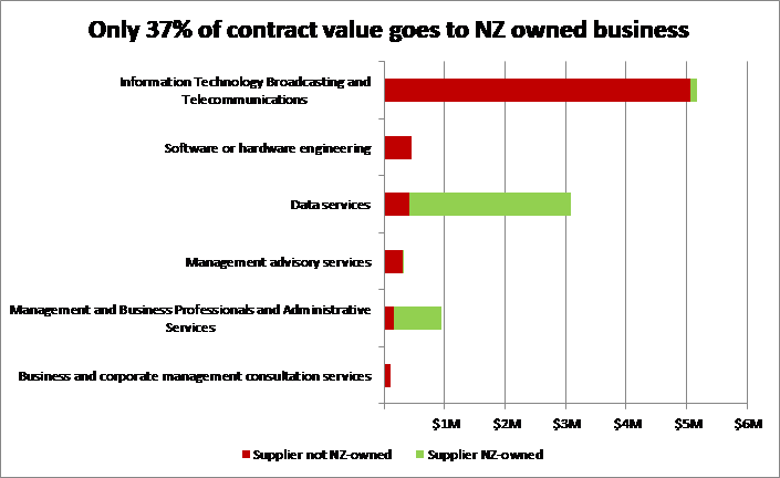Government IT contracts awarded in 2019