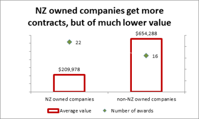 Government contracts for IT products and services favour non-NZ owned companies