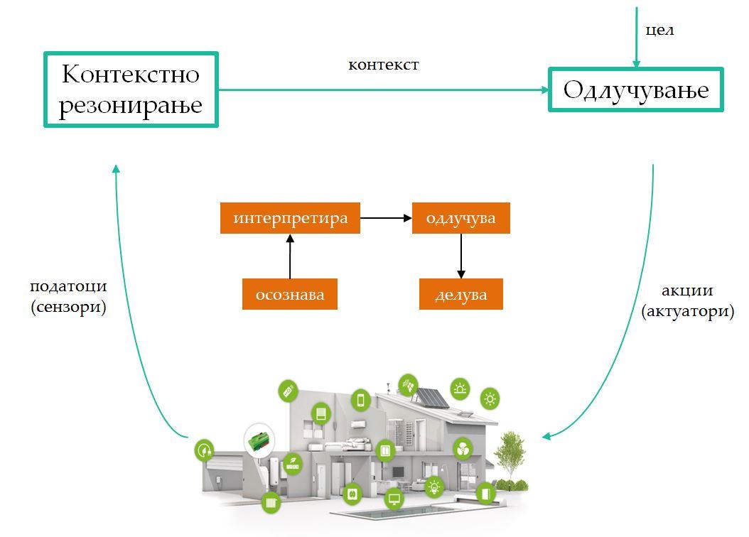 Основен оперативен циклус на сеприсутните обработувачки системи