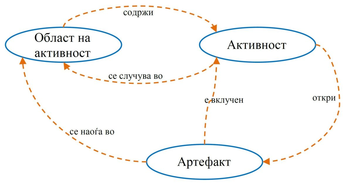 Модел на онтологии и нивните својства