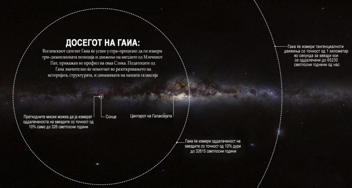 Слика 2. Досегот на Гаиа. Оваа слика ја прикажува прецизноста на главните инструменти на сателитот и нивната супериорност во споредба со претходните мисии. Сликата е креирана од Гаиа конзорциумот за Процесирање и анализа на податоци (DPAC).