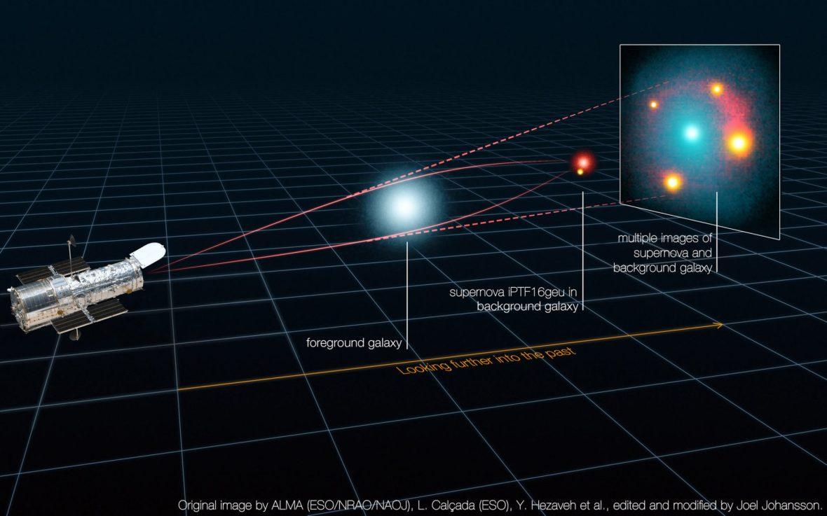 Слика 1: Светлината од суперновата iPTF16geu е зголемена благодарение на искривувањето на просторот, што се должи на масата на галаксијата која се наоѓа во средина. Светлината на суперновата iPTF16geu е поделена во четири слики, кои се набљудуваа со вселенскиот телескоп Хабл.