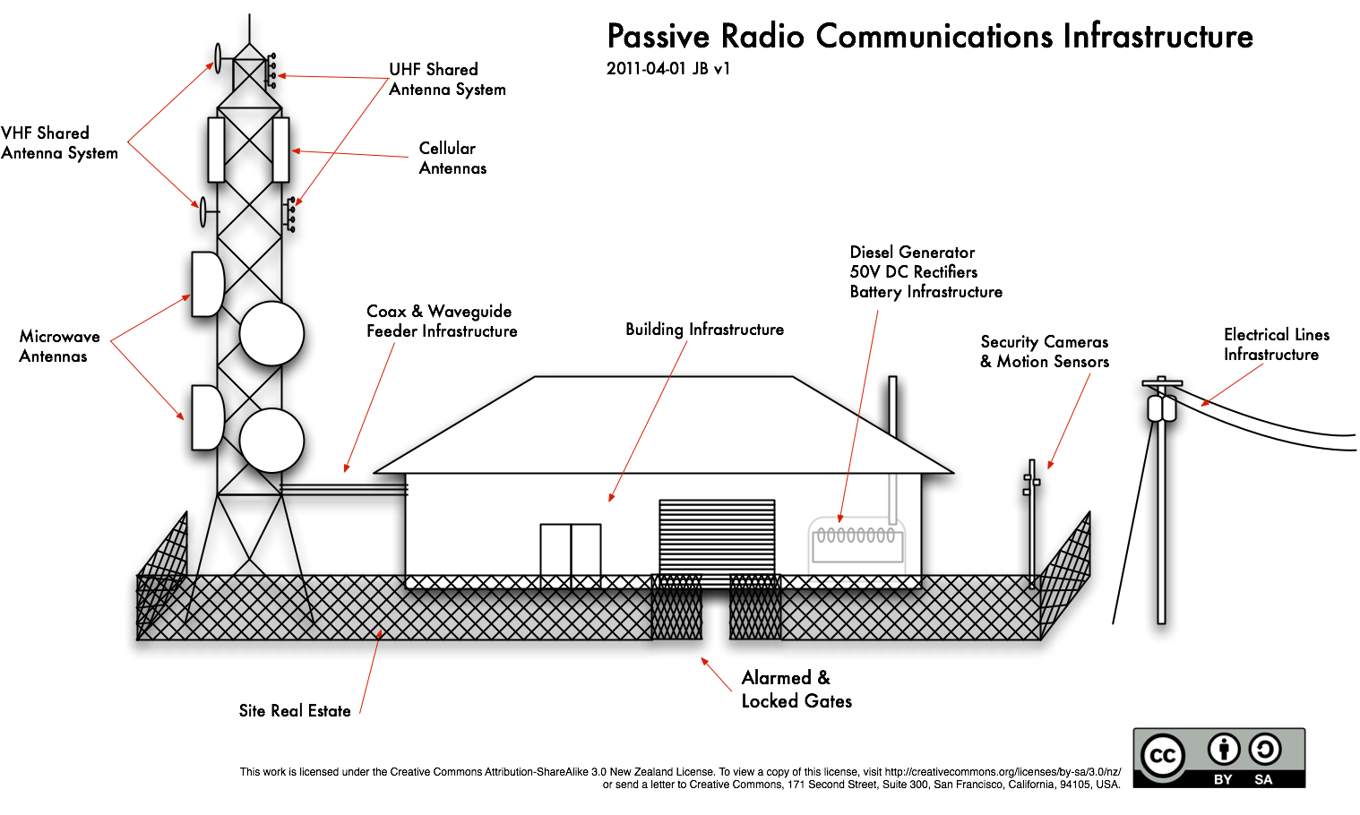 cellular phone tower signal diagram trailer lights wiring 6 pin connector mobile infrastructure sharing co location