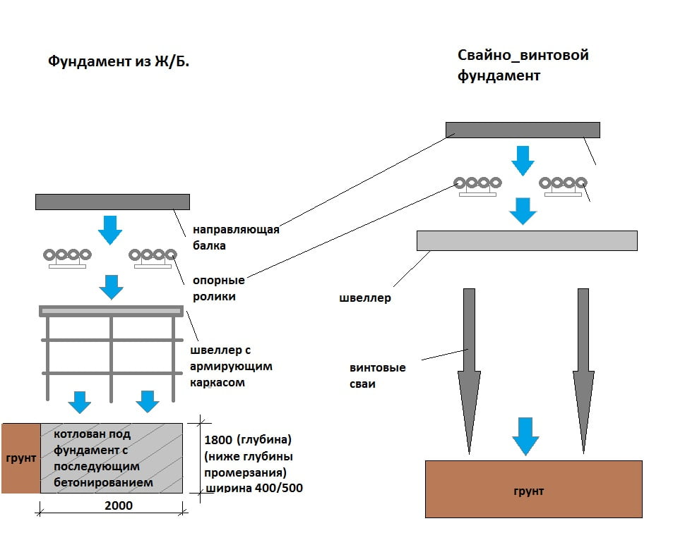 Základní schéma pro zpáteční bránu