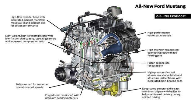 Ford dissects the heart of the 2015 Mustang, its engine range