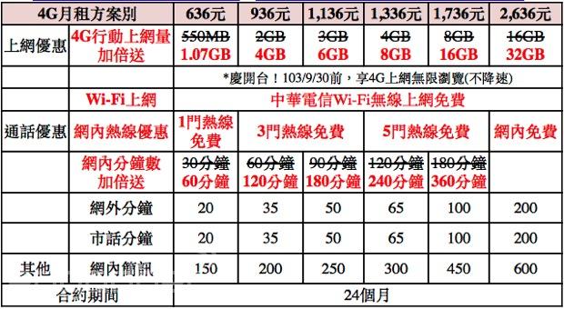 中華電信打大陸費率|電信- 中華電信打大陸費率|電信 - 快熱資訊 - 走進時代