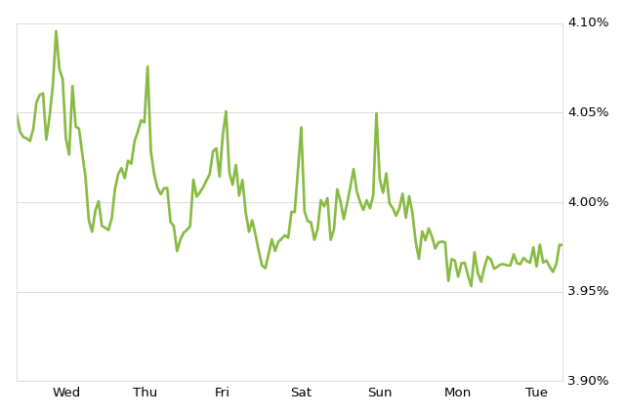 chart 30 year fixed rate mortgage zillow mortgage marketplace