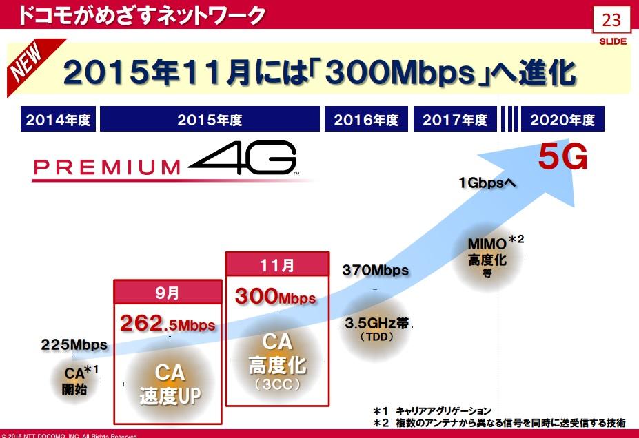 ドコモ PREMIUM 4G,11月に300Mbpsに高速化。3帯域束ねる3CC CA導入。16年度にはTDD/FDD CAで370Mbps - Engadget 日本版