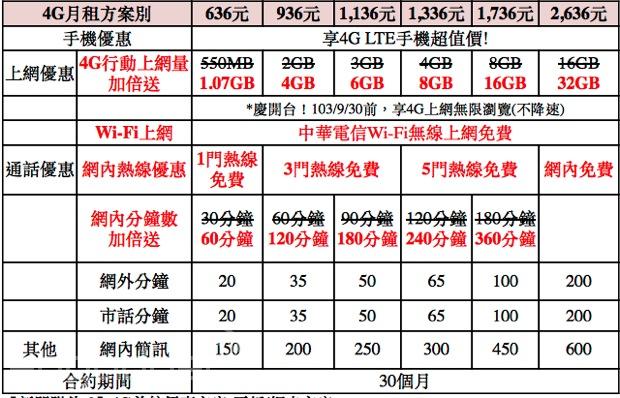 中華電信公佈 4G LTE 資費方案:3G 升級小幅減價(更新2:合約內可延續吃到飽)