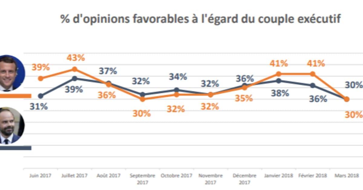 La popularit de Macron seffondre de 11 points  SONDAGE EXCLUSIF  Le Huffington Post