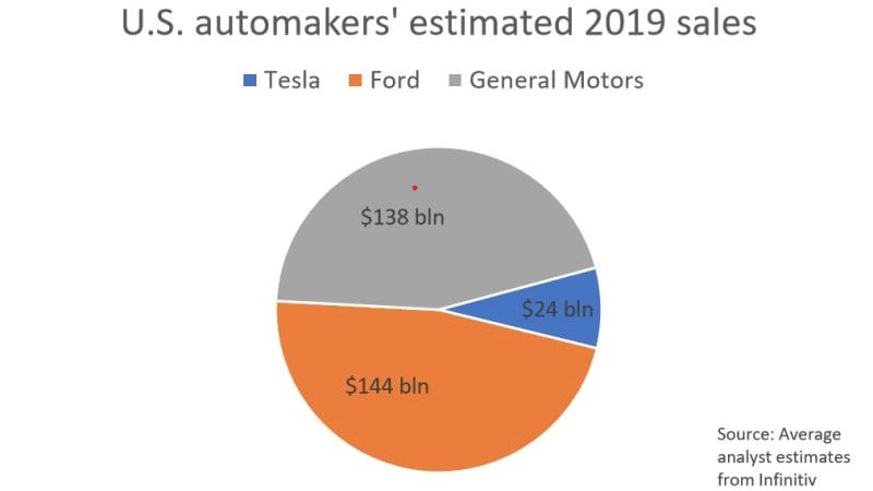 La valeur marchande de Tesla