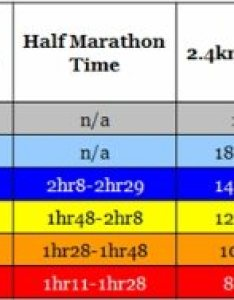 Approximate vo max based on previous running times these equations assume an average economy and can slightly underpredict the of  runner also time predictor marathon km half km rh opportunityfitness
