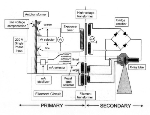 Wiring And Diagram: Diagram Of X Ray Circuit