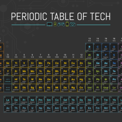 Periodic Elements Diagram 7 Pin Trailer Connector Wiring Diagrams Table Of Quizlet Location