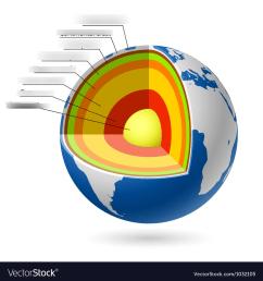 diagram earth layer [ 948 x 1024 Pixel ]
