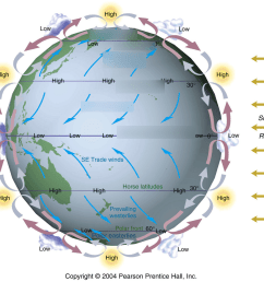 polar easterly diagram [ 1024 x 972 Pixel ]
