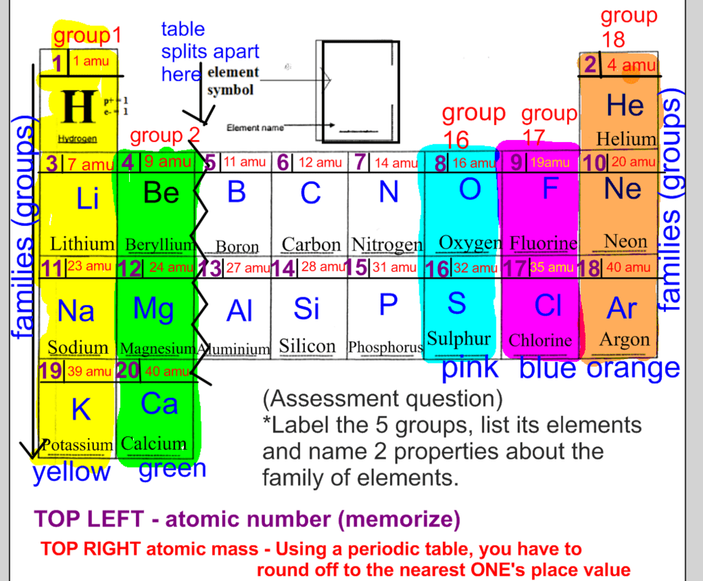 Periodic Table Of Elements With Names Quizlet