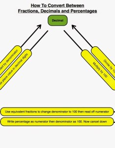 Location also fraction decimal percent chart diagram quizlet rh