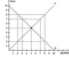 Microeconomics-practice 1 and 2 and quiz 3 flashcards
