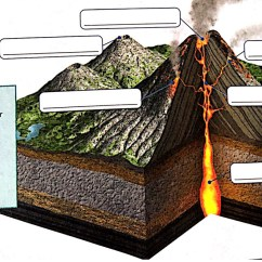 Inside Volcano Diagram Vent Human Anatomy Skeletal A Quizlet Location