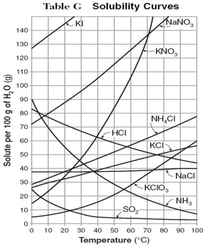 Solubility Curve Practice Problems Worksheet 1 Mr Perkins