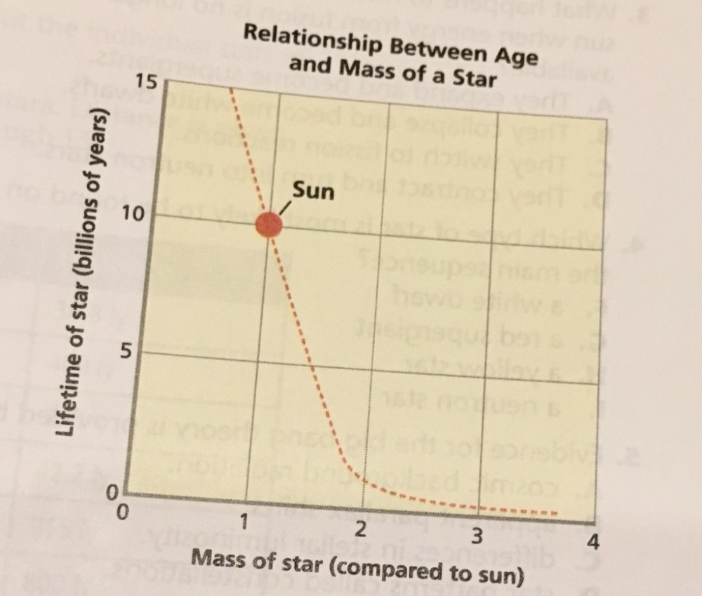 medium resolution of earth and space science 3 of 4