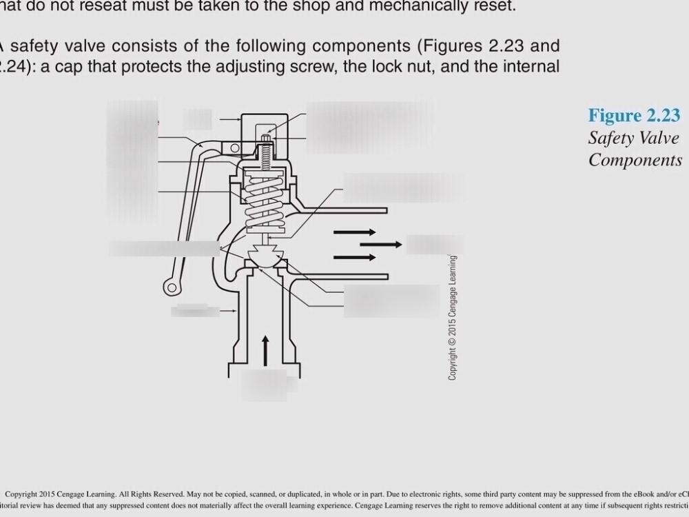 medium resolution of diagram of safety valve