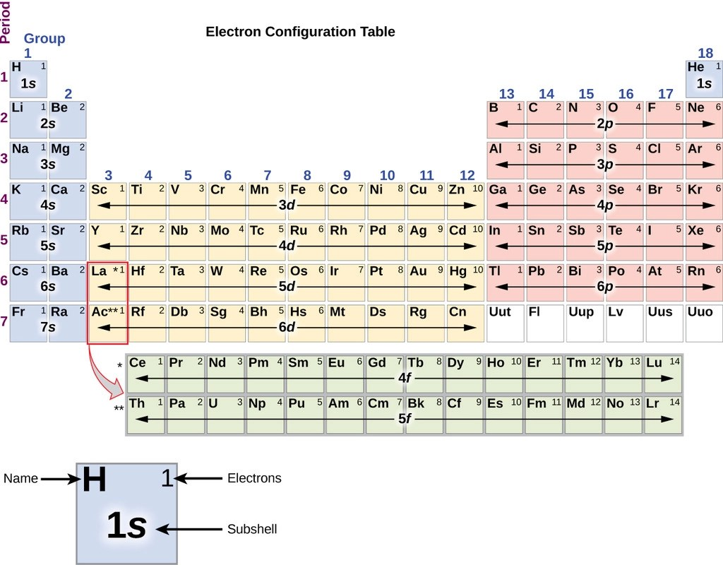 hight resolution of electron configuration