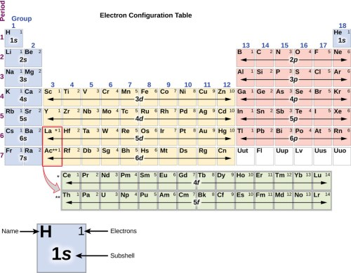 small resolution of electron configuration