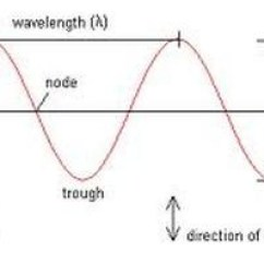 Mechanical Wave Diagram 06 Ford Taurus Fuse Waves Quizlet Location
