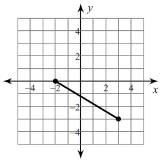 Pythagorean Theorem on the Coordinate Plane Flashcards