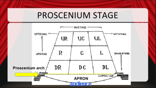stage directions diagram 4 wire ceiling fan switch wiring proscenium quizlet location