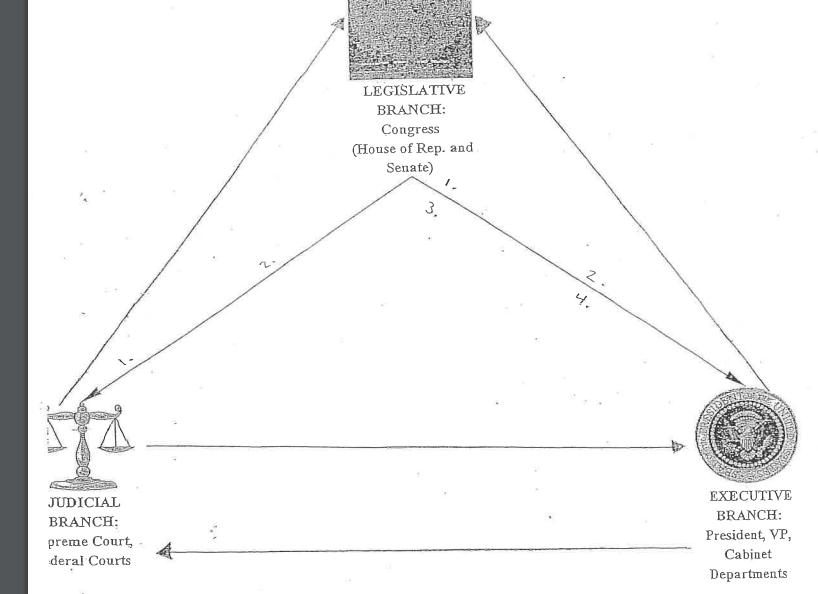 System Of Checks And Balances Diagram Quizlet