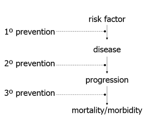 Why Is Epidemiology Important To Health Education Quizlet