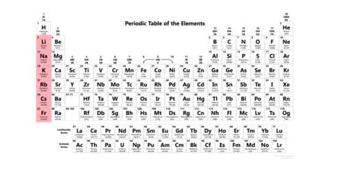The Periodic Table Of Elements Flashcards Quizlet